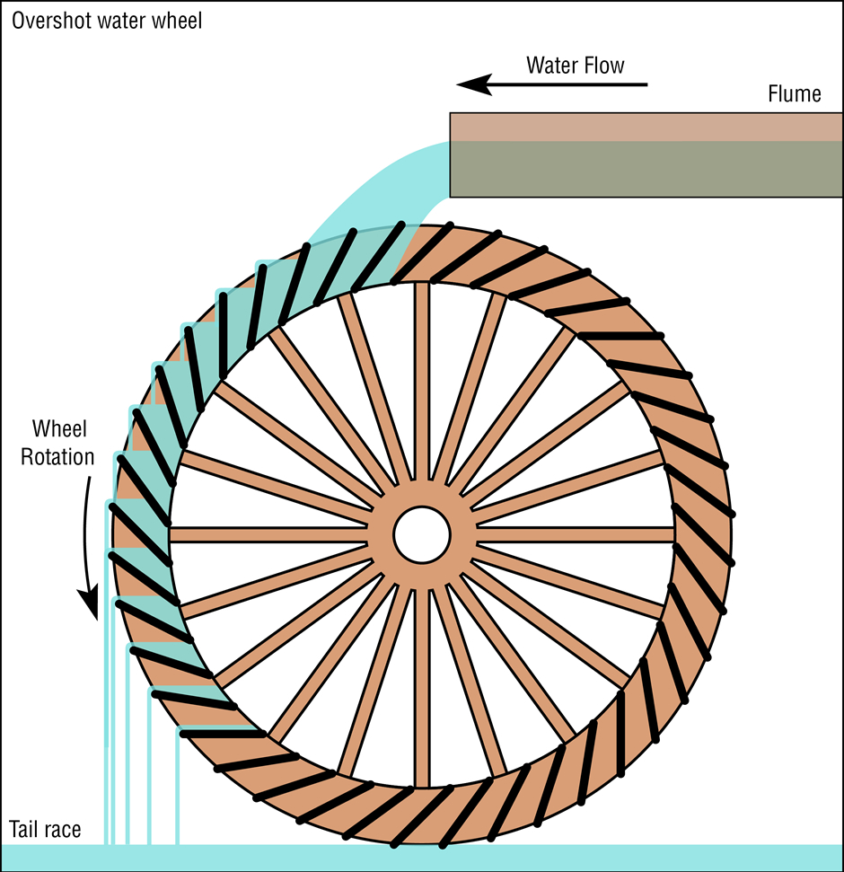 Hydro Power In Ancient Times Ca 300 Bce500 Ce Electricity This Is The Hydraulic Circuit Diagram For A Typical Open Center Schematic Of An Overshot Water Wheel Source Daniel M Short Wikimedia Commons