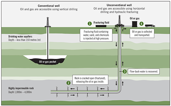 Horizontal Oil Well Diagram