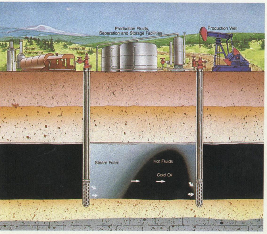 Oil recovery oil recovery methods such as steam flood thermal oil